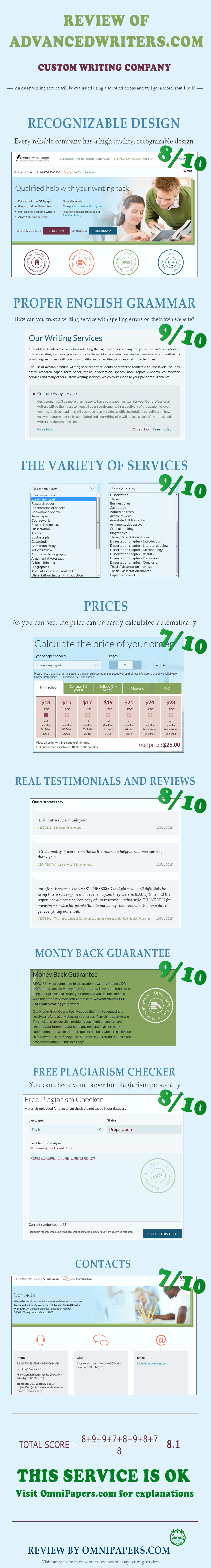 Advancedwriters.com review of custom essay writing